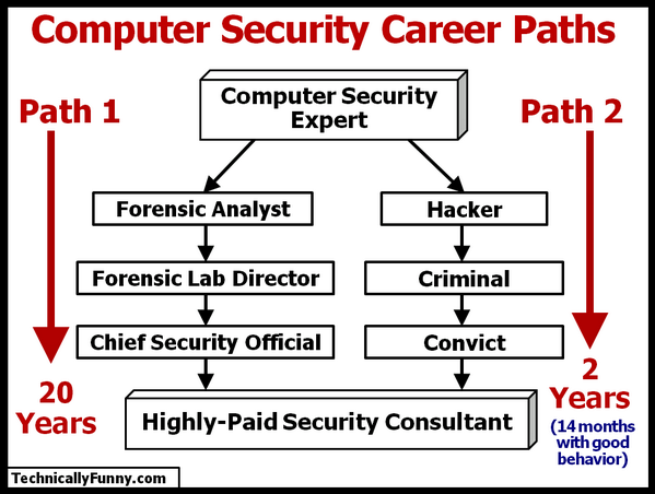 Computer_Security_Career_Path