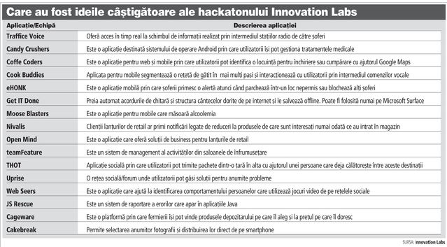 top_aplicatii_inovation_labs_2014